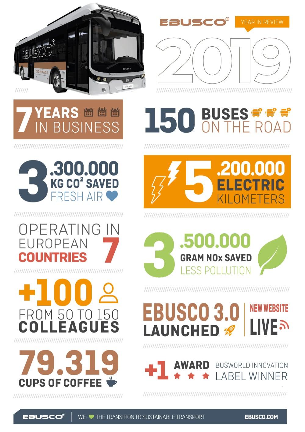 Infographic Ebusco 2019